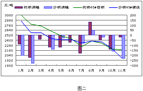 2016年1月钢材市场价格行情走势预测分析