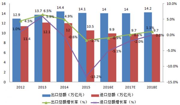 2016年中国跨境电商市场发展现状及行业发展