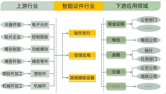 2016年中国智机械行业发展证卡及行业细分人员设计现状工作总结及工作计划图片