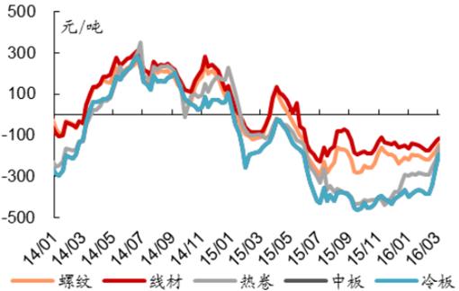 钢材毛利率测算-2016年中国钢铁行业市场现状及发展前景分析