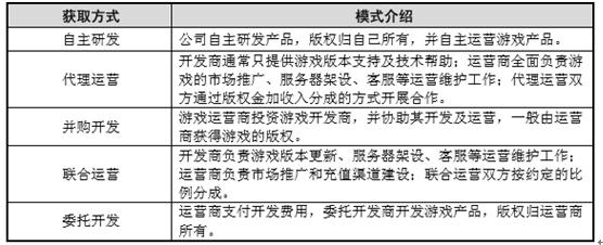 2016年中国电子游戏行业投资前景分析 - 行业