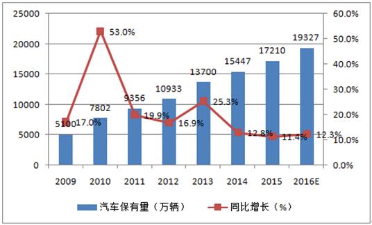 2016年中国报废汽车拆解行业发展趋势及市场空间预测高清图片