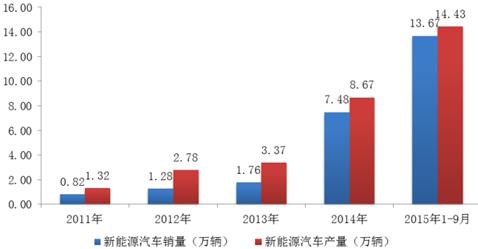 2015-2020年中国电动汽车行业分析与发展前景分析报告