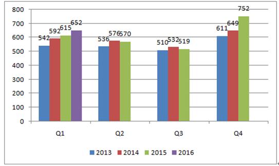 2016年中国汽车行业发展现状及市场前景预测