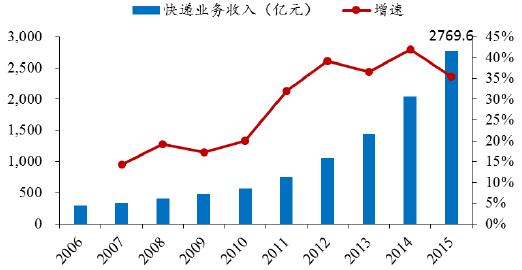 2016年中国快递行业现状分析及行业发展趋势