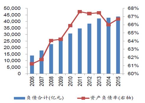 2016年中国钢铁市场现状分析及行业发展趋势