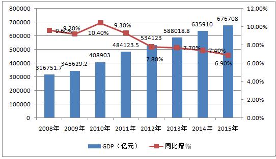2008年以来的gdp增速_26省份gdp增速_1978年以来gdp增速