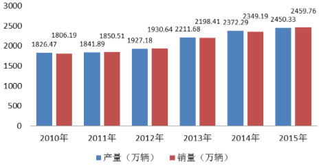 2016年中国汽车制造行业发展现状及行业发展