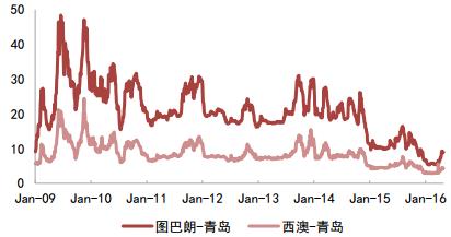2016年中国钢材行业市场价格走势分析预测