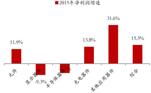中間繼電器_鏟兩邊留中間發型_中間業務收入增長表