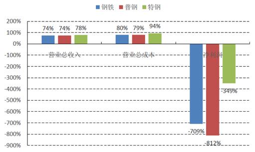 2016年中国钢铁行业市场现状分析及发展趋势预测
