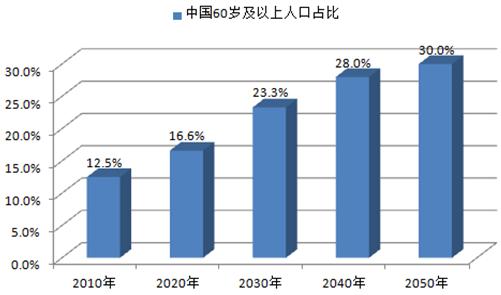 中国人口预测_北京2050年人口预测