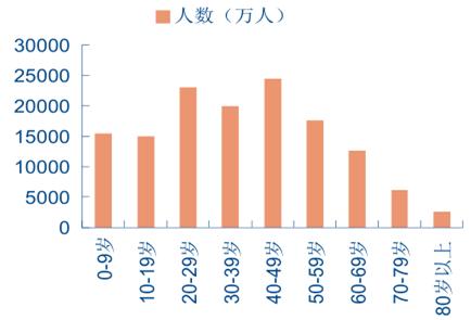 中国历年出生人口数量_90后的日子,可能会越来越难