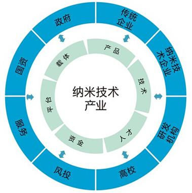纳米技术的应用前景_我国纳米材料行业应用分析 - 行业动态 - 中国产业发展研究网