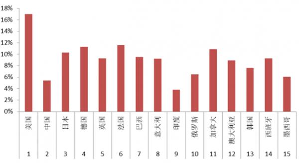 imf各国人均gdp排名_各国国旗