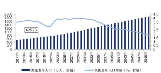 中国人口数量发展趋势_中国人口长期趋势-人口与经济 外交政策 人口趋势演变