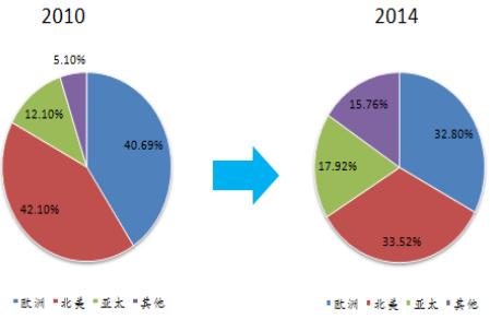 2016年中国软件运营服务行业市场现状及发展