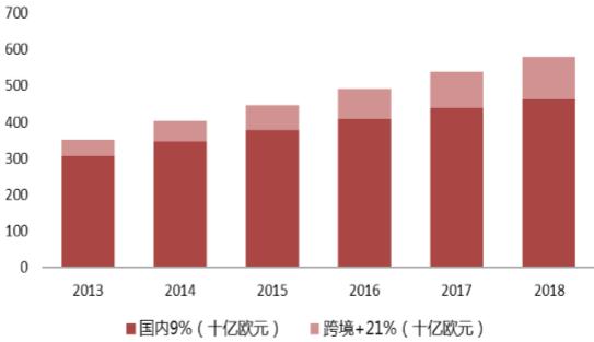 2016年中国跨境出口电商行业市场现状及发展