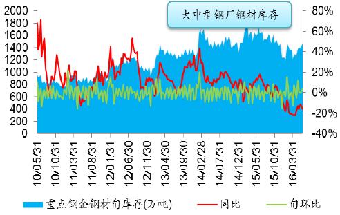 2010-2016年中国钢材社会库存持续走低(单位:万吨)-2016年中国