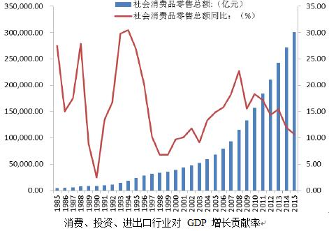 GDP行业_2016年第二季度美国国内行业GDP