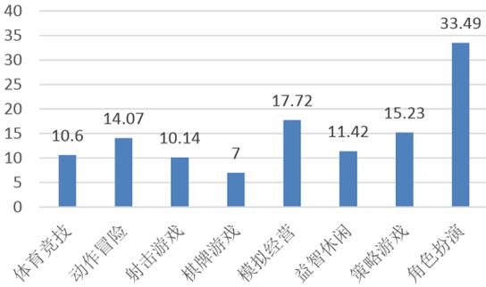 2016年中国游戏行业市场前景及发展趋势预测