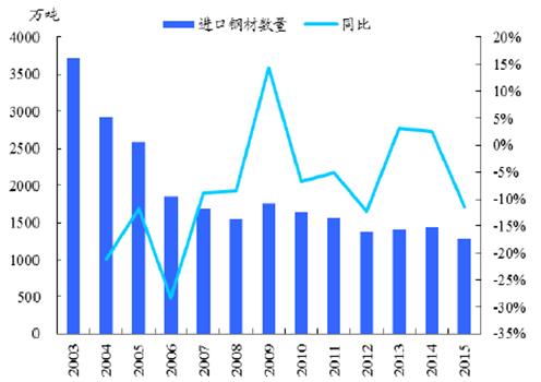 我国进口钢材以高端板材为主-2016年中国钢铁行业现状分析及发展趋