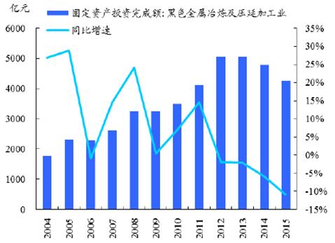 2016年中国钢铁行业现状分析及发展趋势预测