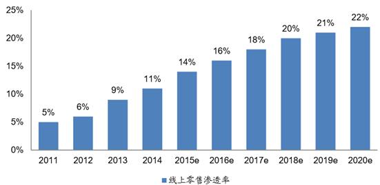 2016年中国电商服务市场现状及发展趋势预测
