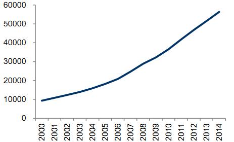 我国人口比例_千年发展目标中 将日平均生活费用低于1.