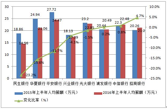 建行员工_建行员工人均收入
