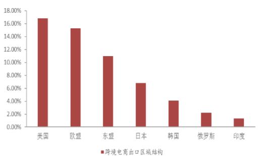 2017年中国跨境电商行业市场前景及发展趋势预测
