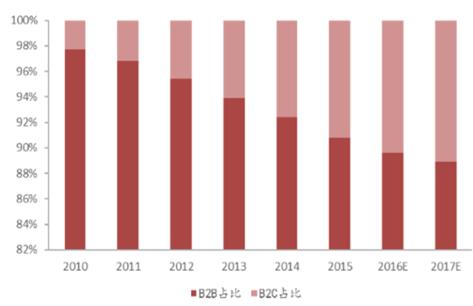 2017年中国跨境电商行业市场前景及发展趋势