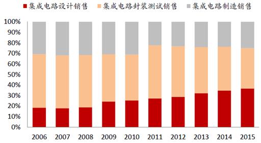 2016年中国集成电路市场现状分析及发展趋势