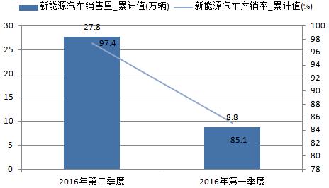 2016年中国新能源汽车行业市场分析高清图片