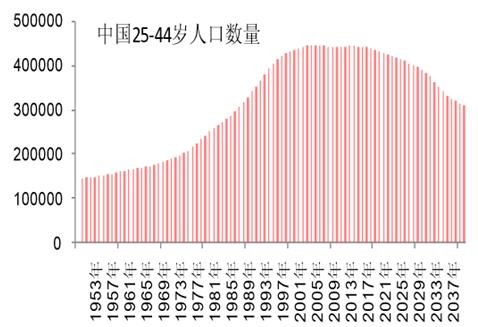 世界人口日_2013年世界人口比例