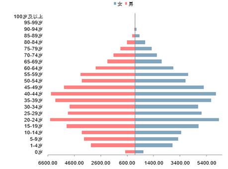 2017年中国人口结构现状及人口年龄结构对房地产行业的影响分析