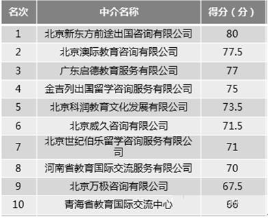 2016年中國留學服務行業留學中介機構排名統