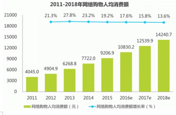2016年中国网络购物行业发展现状分析 - 行业