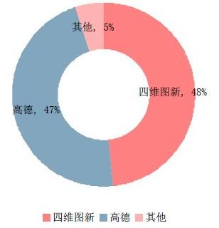 中国移动互联网图资市场份额-2016年我国位置服务产业链结构与投资