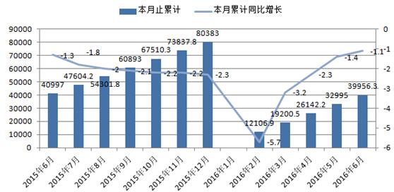 015年6月-2016年6月钢材产品产量情况(单位:万吨,%)-2016年