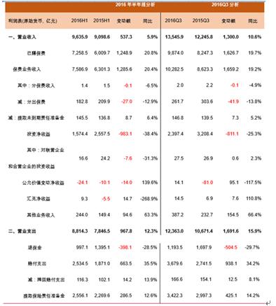 2017-2022年中国保险中介行业市场深度调研与投资战略