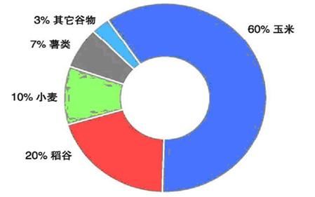 世界人均粮食消费量_世界原油消费量和产量