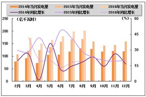 2014年中国电力供应行业河南省top50企业排名