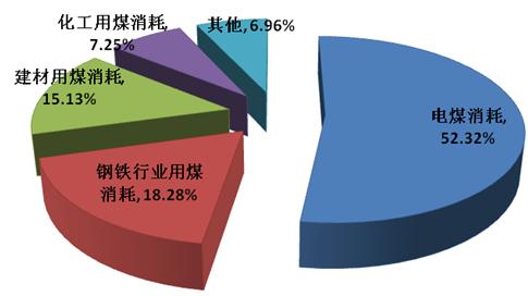 2016年中国煤炭行业消费结构分析