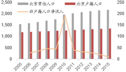 上海户籍_上海户籍人口负增长