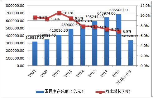 中国储蓄率变动与经济增速走势_中国gdp增长率_天津房价走势_中国近年gdp走势_世界经济网