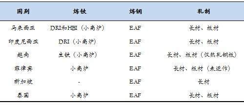 东盟2021年经济总量_东盟经济开发区规划图