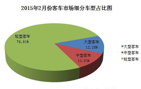 2015年2月中国客车市场销量排名统计分析