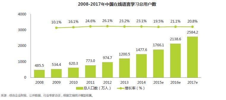 2015年中国在线语言教育行业发展趋势分析预测