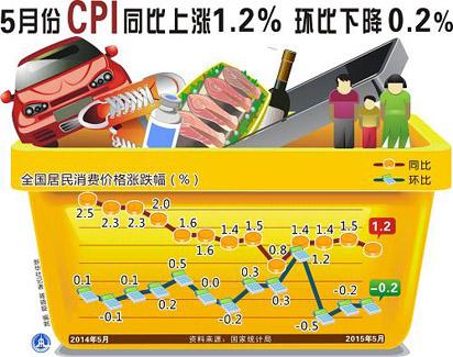 5月CPI同比上涨1.2%环比下降0.2%